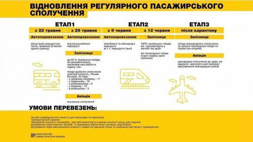 Cтратегия возобновления транспортного сообщения